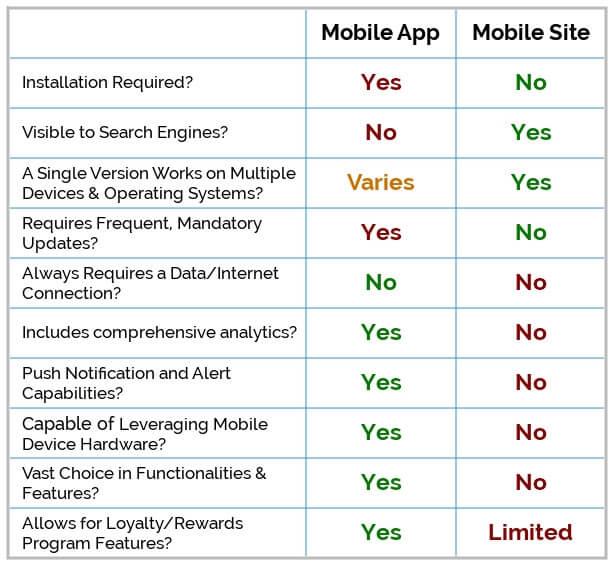 Which is Better for Retailers? Mobile Apps vs Mobile Websites