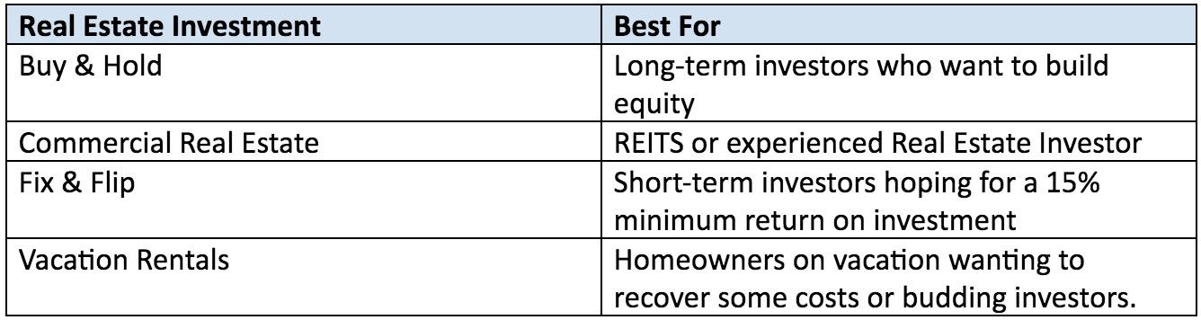 Predictive Analytics in Real Estate