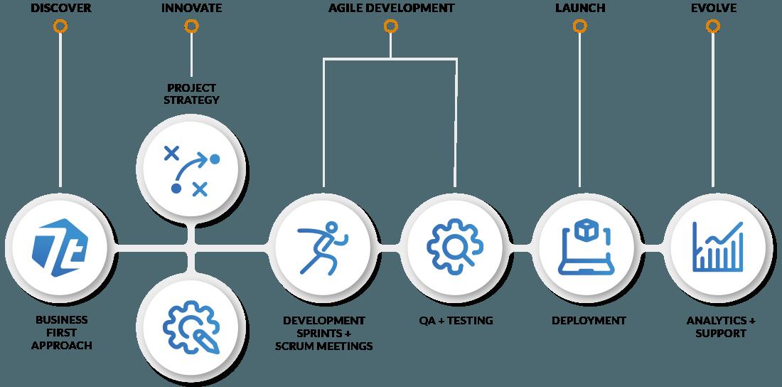 7T Development Process