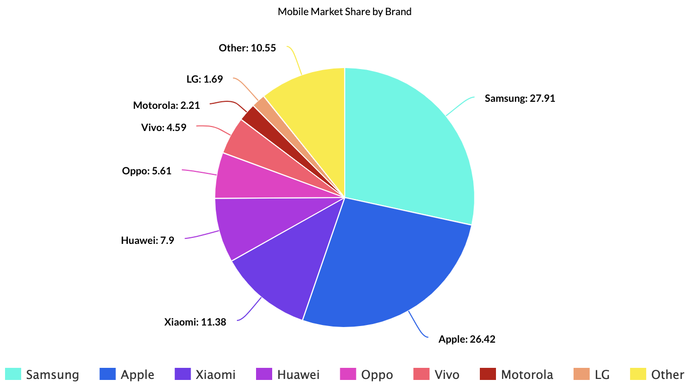 Mobile Market Share by Brand